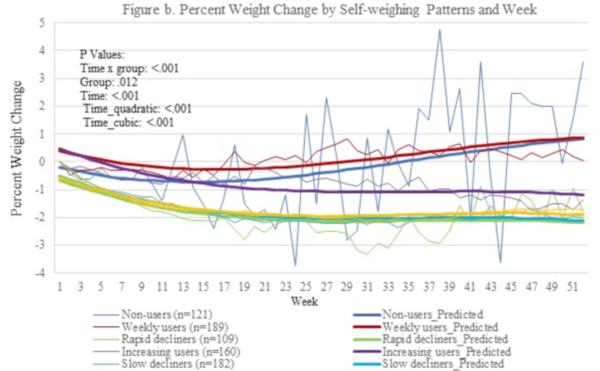 scadere de timp om scădere în greutate