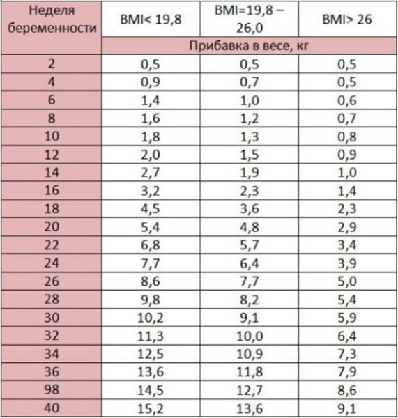 12 greutate pierdere)