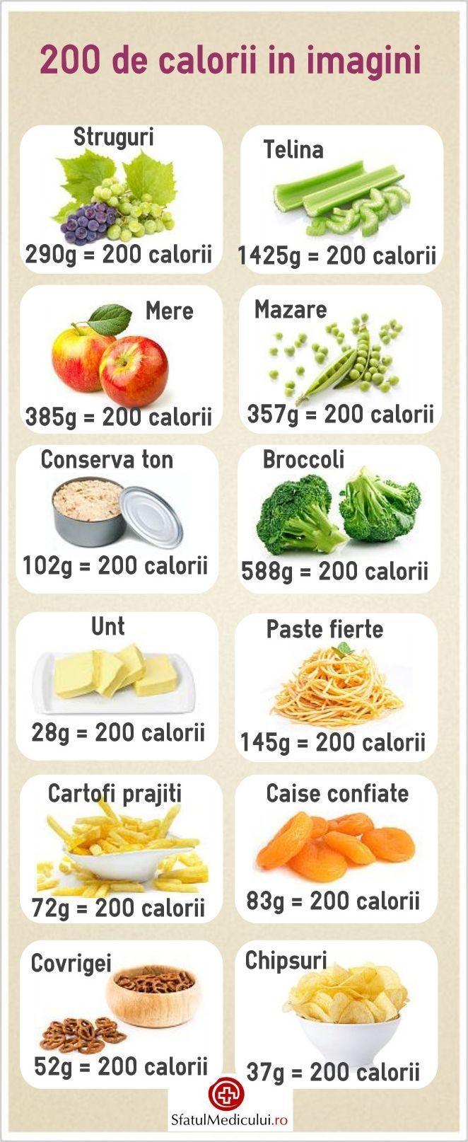 convertiți kcal în pierderea în greutate