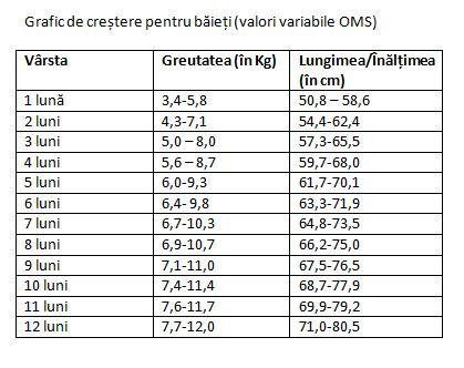 pierderea ideală în greutate pe lună)