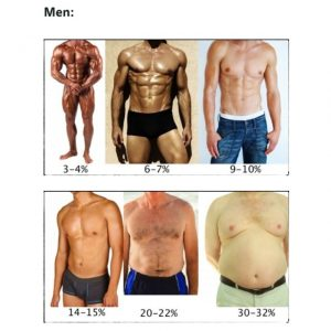 sănătatea femeilor își pierde grăsimea corporală Pierderea în greutate a peretelui de cărămidă
