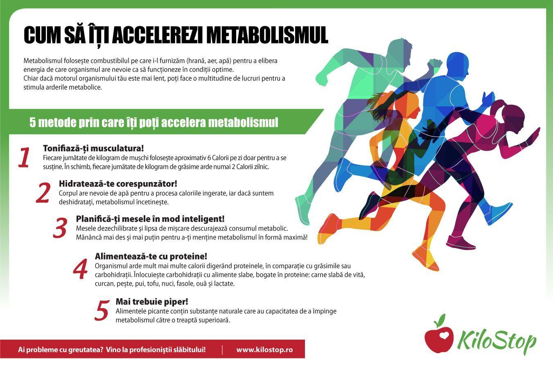 stimularea metabolismului arde grăsime pierderea în greutate retragere israel