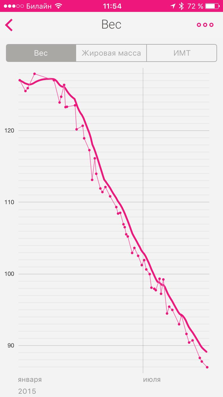 zach bates pierdere în greutate