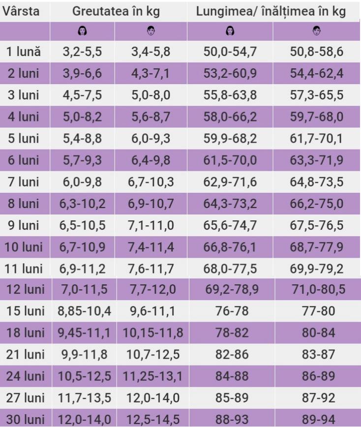 pierdere maximă de greutate săptămânală maximă)