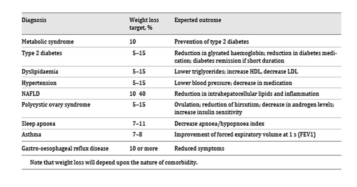Metformin pentru PCOS și pierderea în greutate - Sănătate -
