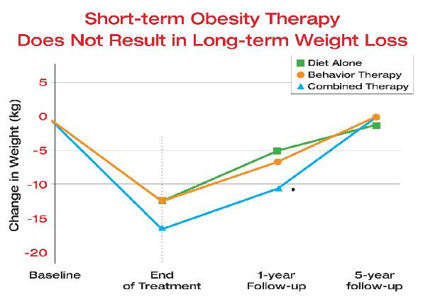 Pierderea rapidă în greutate pe LCHF - apoi întreținere fără efort pe termen lung