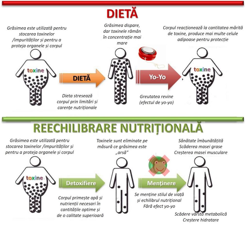 scăderea în greutate înclinând mai puțin
