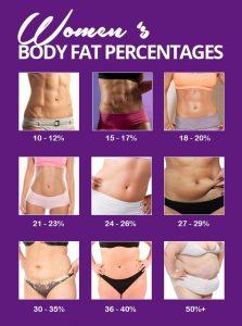 sănătatea femeilor își pierde grăsimea corporală slabire sanatoasa 7 saptamani