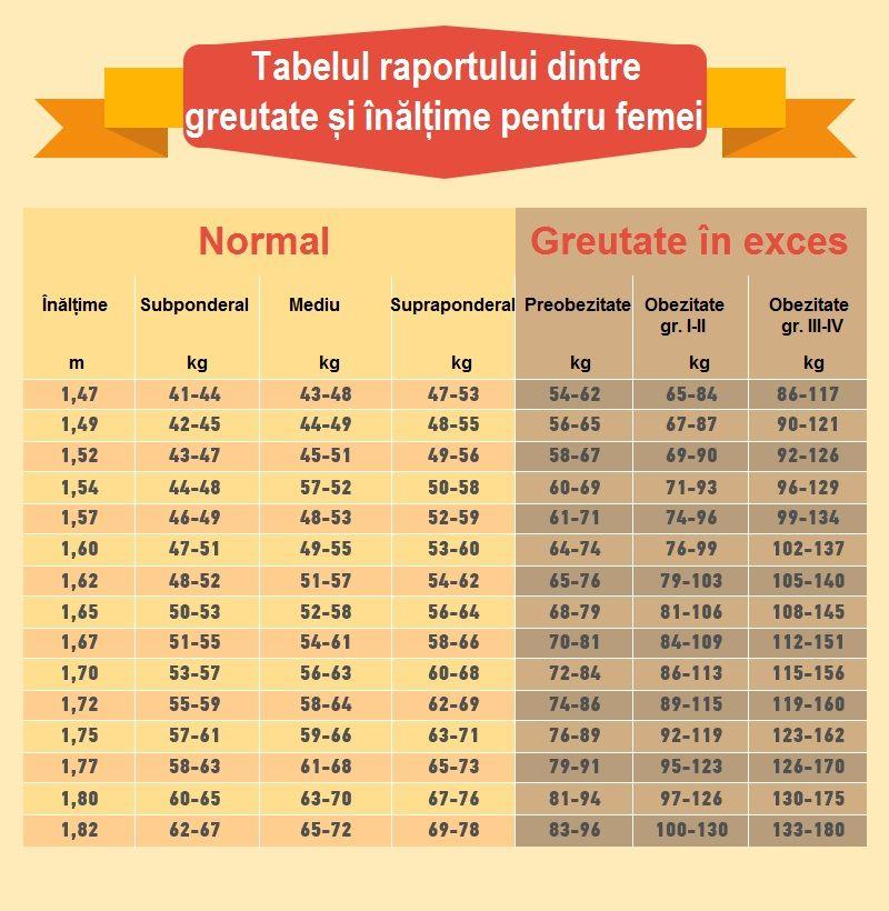 Pierdere în greutate de 84 de kilograme înăsprirea pierderii de grăsime