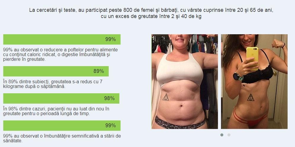 perioada de efect al pierderii în greutate